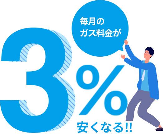 毎月のガス料金が3%安くなる!!